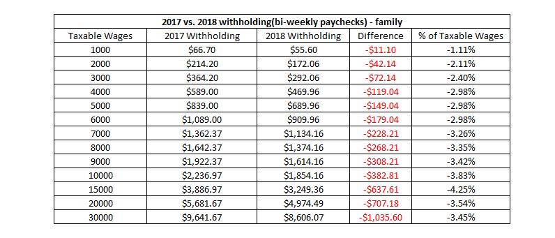 payroll tax calculator 2017 salary tax calculator free 2018